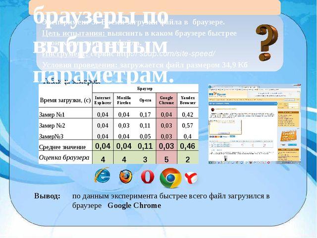 Эксперимент 3. Время загрузки файла в браузере. Цель испытания: выяснить в к...