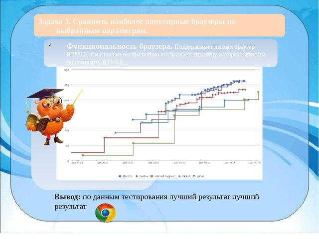 Задача 3. Сравнить наиболее популярные браузеры по выбранным параметрам. Выв...