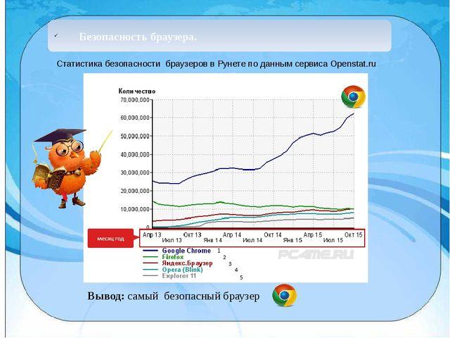 Безопасность браузера. Статистика безопасности браузеров в Рунете по данным...