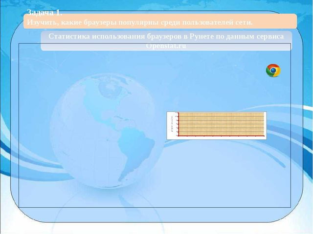 Статистика использования браузеров в Рунете по данным сервиса Openstat.ru За...