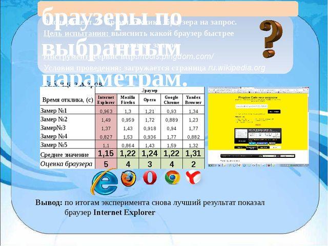 Эксперимент 2. Время отклика браузера на запрос. Цель испытания: выяснить ка...