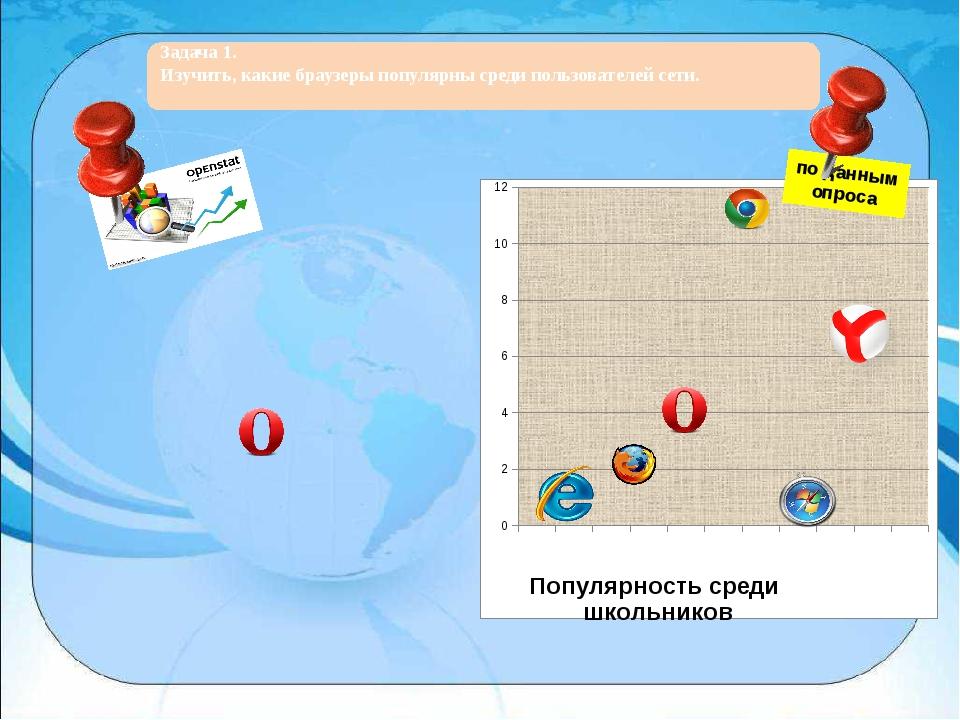 по данным опроса Задача 1. Изучить, какие браузеры популярны среди пользоват...