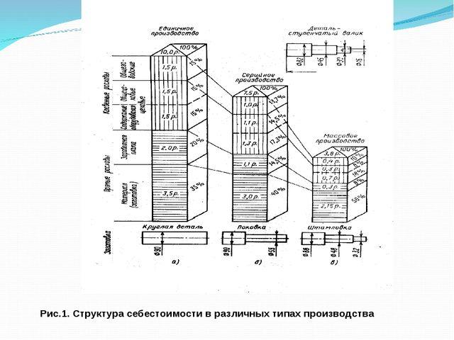 Рис.1. Структура себестоимости в различных типах производства