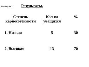Таблица № 2. Результаты. Степенькариесогенности Кол-во учащихся % 1. Низкая 5