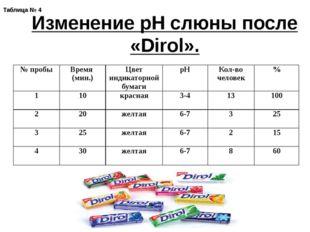 Таблица № 4 Изменение рН слюны после «Dirol». № пробы Время (мин.) Цвет индик