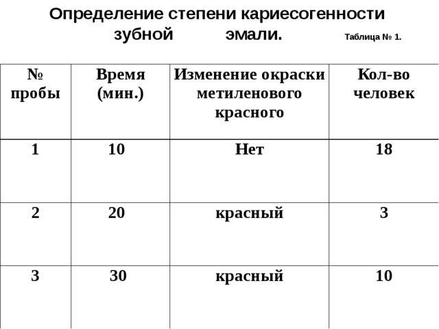 Определение степени кариесогенности зубной эмали. Таблица № 1. № пробы Время...