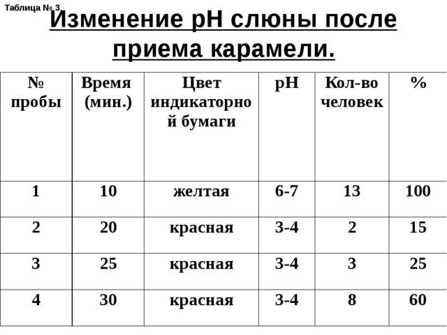 Изменение рН слюны после приема карамели. Таблица № 3. № пробы Время (мин.)...