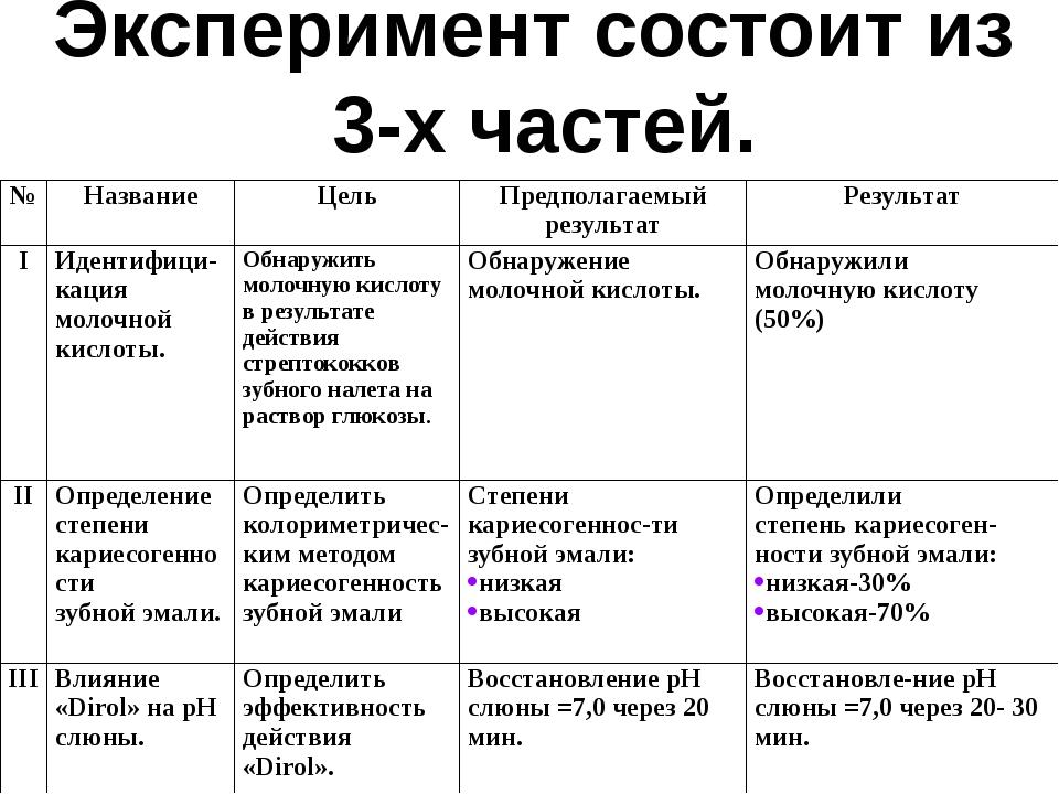 Эксперимент состоит из 3-х частей. № Название Цель Предполагаемый результат Р...