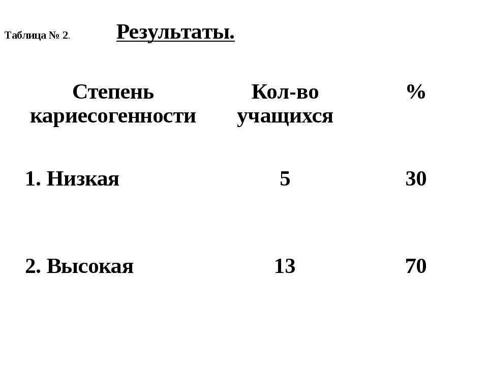 Таблица № 2. Результаты. Степенькариесогенности Кол-во учащихся % 1. Низкая 5...