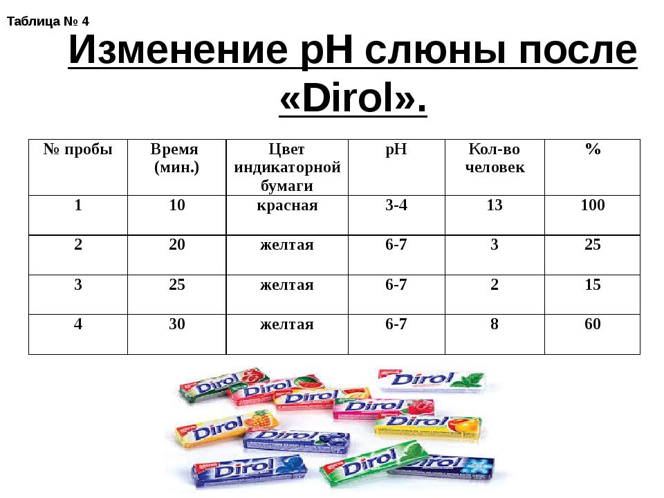 Таблица № 4 Изменение рН слюны после «Dirol». № пробы Время (мин.) Цвет индик...