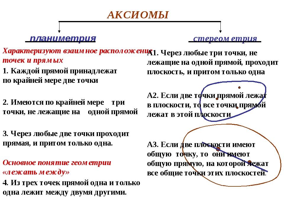 АКСИОМЫ планиметрия стереометрия 1. Каждой прямой принадлежат по крайней мере...