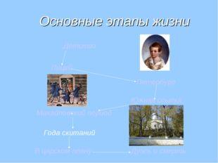 Основные этапы жизни Дуэль и смерть Детство Лицей Петербург Южная ссылка Ми