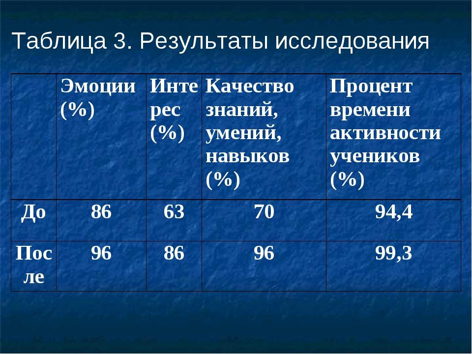 Таблица 3. Результаты исследования Эмоции (%)Интерес (%)Качество знаний, у...