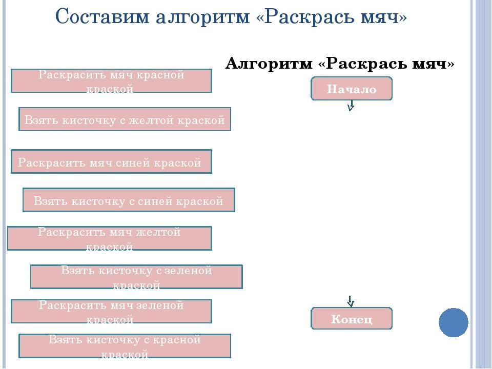 Тестирование по разделу Контроль знаний