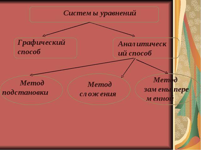 Системы уравнений  Графический способ  Аналитический способ Метод подстано...