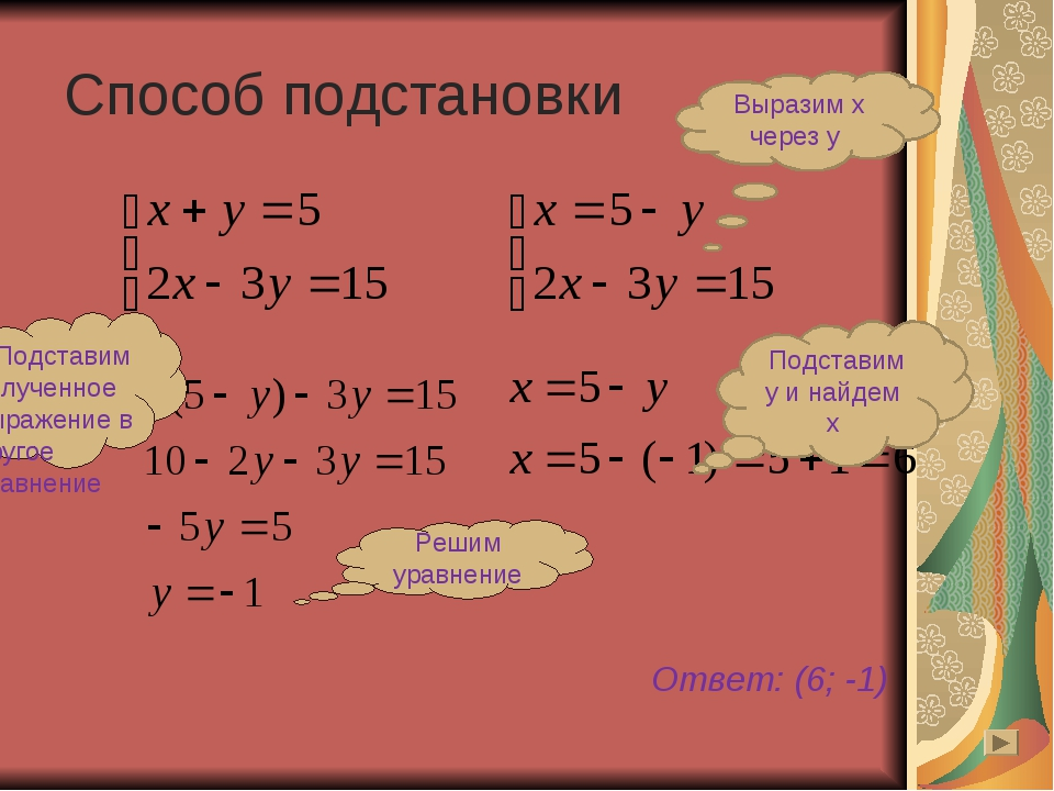 Способ подстановки Ответ: (6; -1) Выразим х через у Подставим у и найдем х