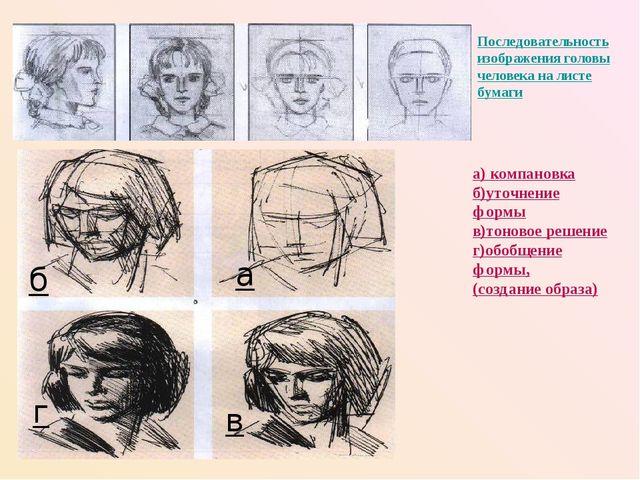 б Последовательность изображения головы человека на листе бумаги а) компановк...