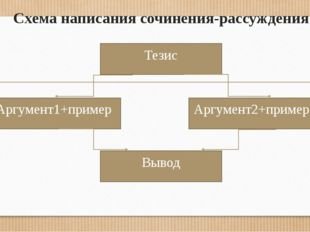 Схема написания сочинения-рассуждения Тезис Аргумент2+пример Аргумент1+пример