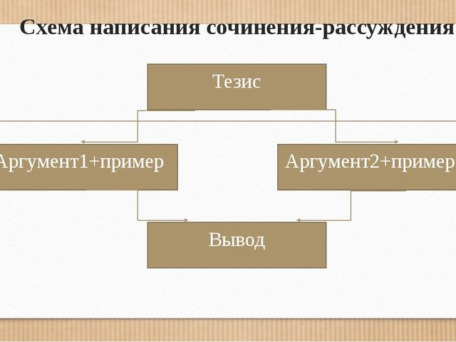 Схема написания сочинения-рассуждения Тезис Аргумент2+пример Аргумент1+пример...