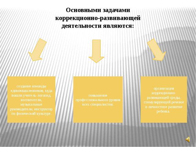 Основными задачами коррекционно-развивающей деятельности являются: создание к...