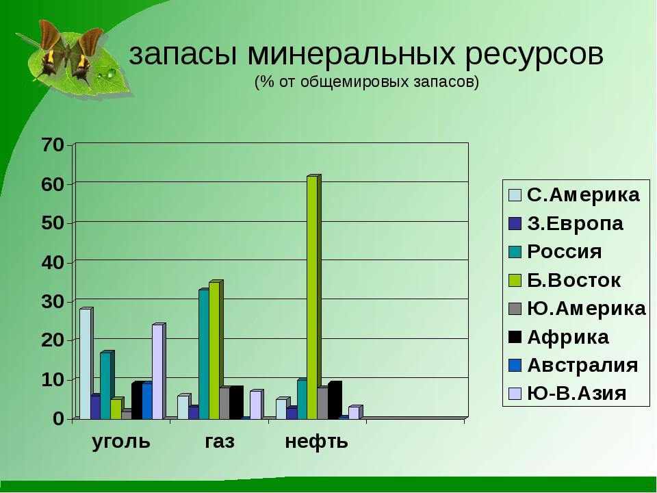 запасы минеральных ресурсов (% от общемировых запасов)