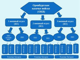Оренбургское казачье войско (ОКВ) 2 военный отдел (ВО) 1 военный отдел (ВО) 3