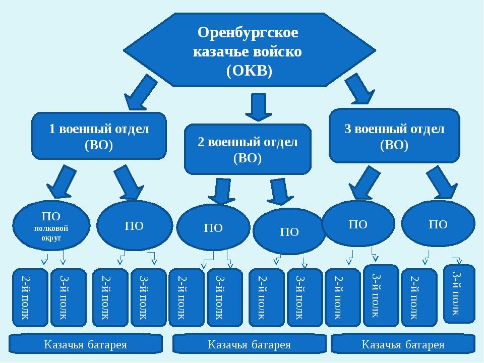 Оренбургское казачье войско (ОКВ) 2 военный отдел (ВО) 1 военный отдел (ВО) 3...