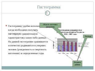 Гистограмма Гистограмму удобно использовать, когда необходимо получить нагляд