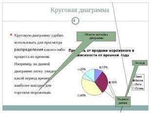 Круговая диаграмма Круговую диаграмму удобно использовать для просмотра распр