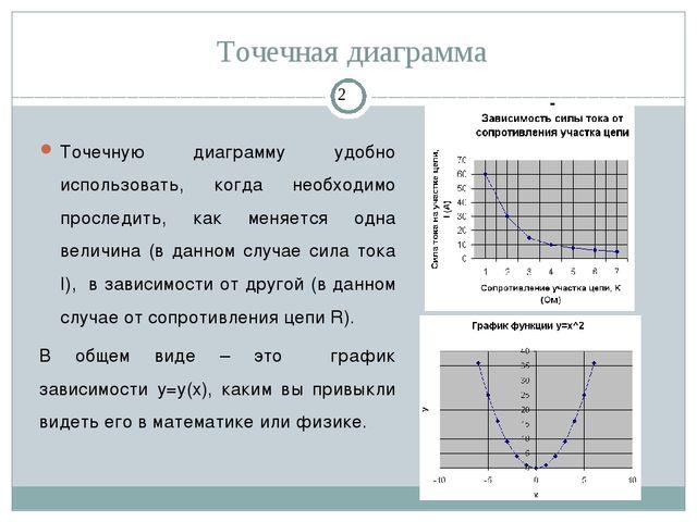 Точечная диаграмма Точечную диаграмму удобно использовать, когда необходимо п...