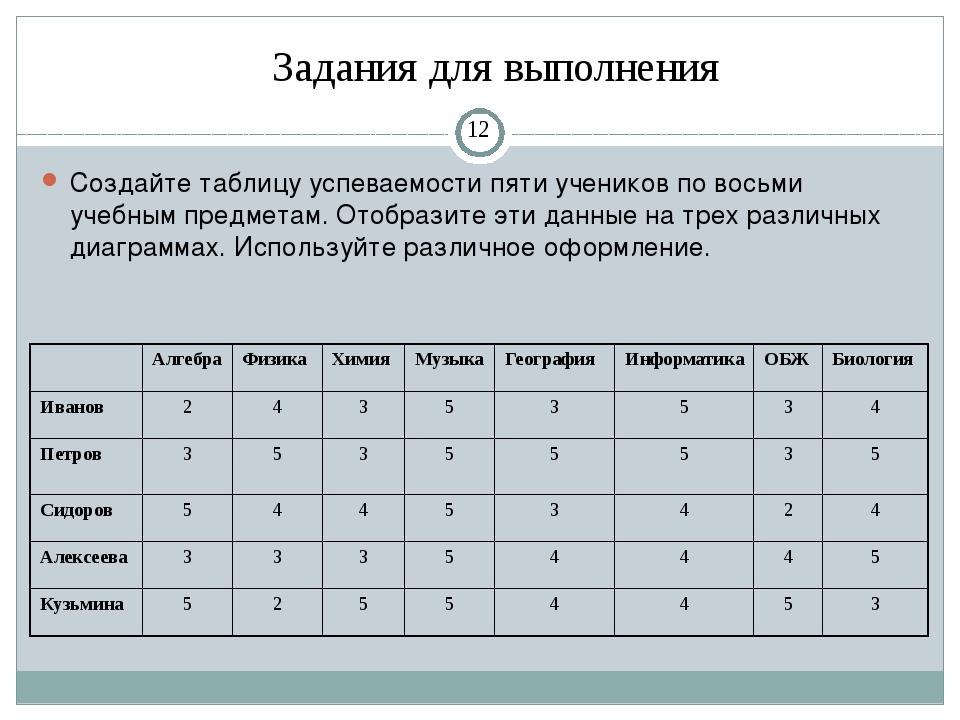 Создайте таблицу успеваемости пяти учеников по восьми учебным предметам. Ото...