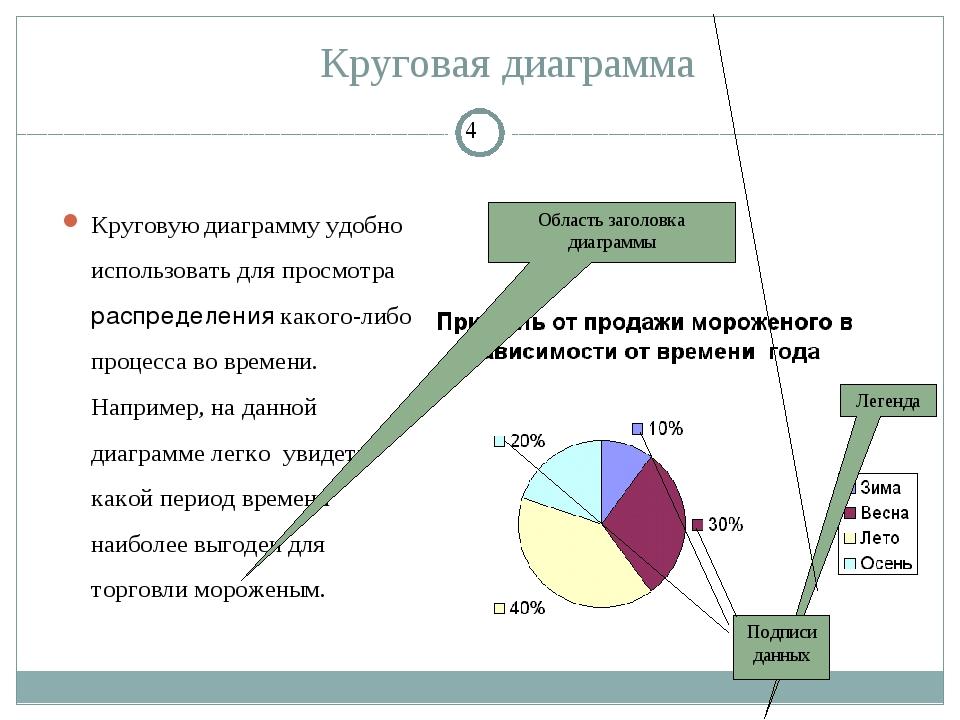 Круговая диаграмма Круговую диаграмму удобно использовать для просмотра распр...