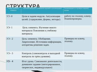 СТРУКТУРА МОДУЛЯ. Номер учебного элемента Учебный материал с указанием задани