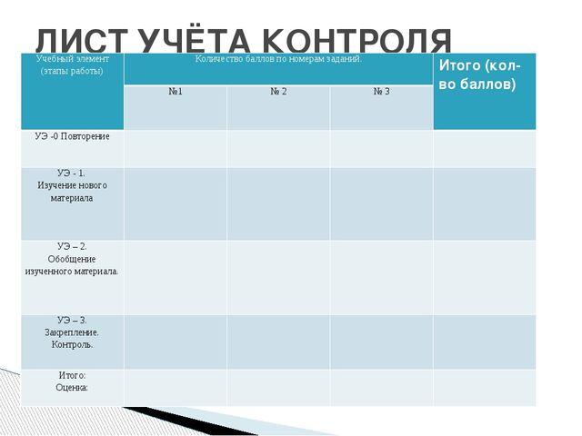ЛИСТ УЧЁТА КОНТРОЛЯ Учебный элемент (этапы работы) Количество ба...