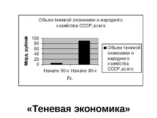«Теневая экономика»