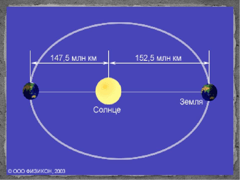 earth's orbit distance - 960×720