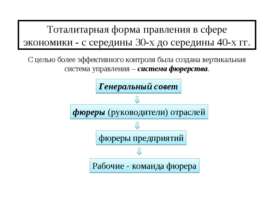 Тоталитарная форма правления в сфере экономики - с середины 30-х до середины...