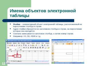 * Имена объектов электронной таблицы Ячейка – элементарный объект электронной