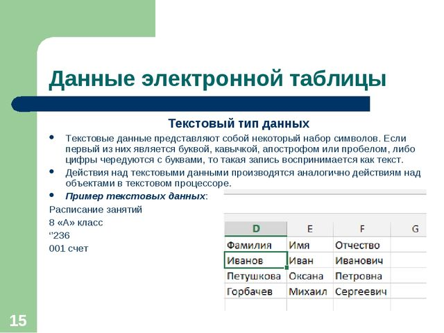 * Данные электронной таблицы Текстовый тип данных Текстовые данные представля...