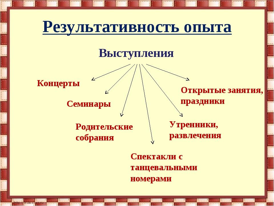 Результативность опыта Выступления Концерты Семинары Родительские собрани...