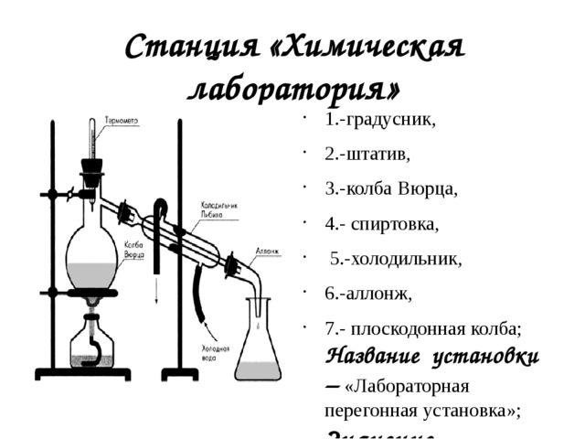 Станция «Химическая лаборатория» 1.-градусник, 2.-штатив, 3.-колба Вюрца, 4.-...