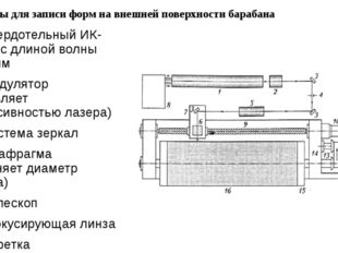 Рекордеры для записи форм на внешней поверхности барабана 1 – твердотельный И
