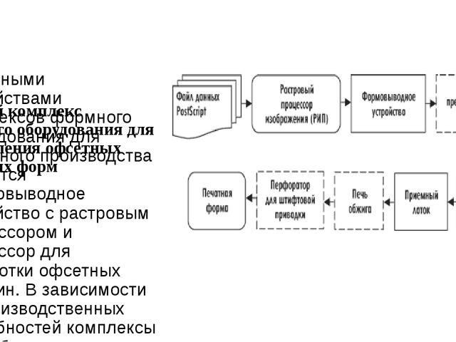 Типовой комплекс формного оборудования для изготовления офсетных печатных фо...