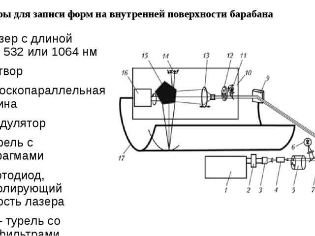 Рекордеры для записи форм на внутренней поверхности барабана 1 – лазер с длин...