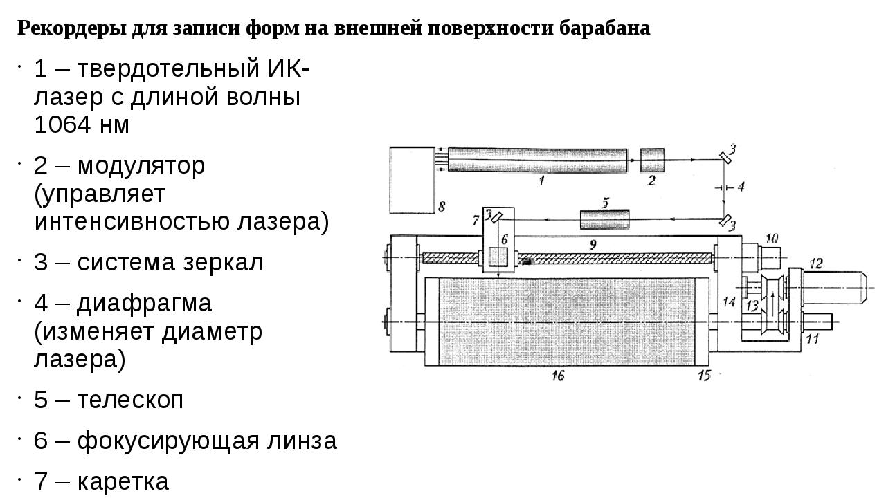 Рекордеры для записи форм на внешней поверхности барабана 1 – твердотельный И...