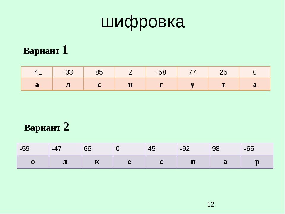 шифровка Вариант 1 Вариант 2 -59 -47 66 0 45 -92 98 -66 о л к е с п а р -41 -...