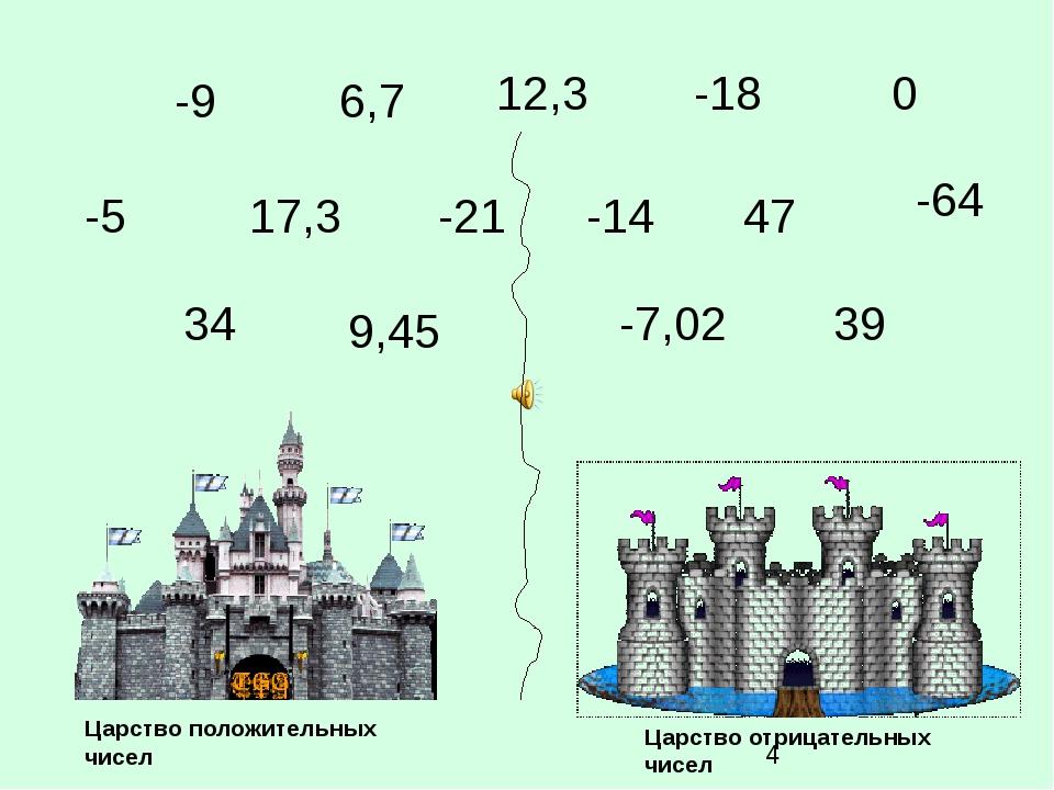 6,7 -21 0 39 -5 9,45 17,3 -7,02 47 -14 12,3 -9 34 -18 -64 Царство положительн...