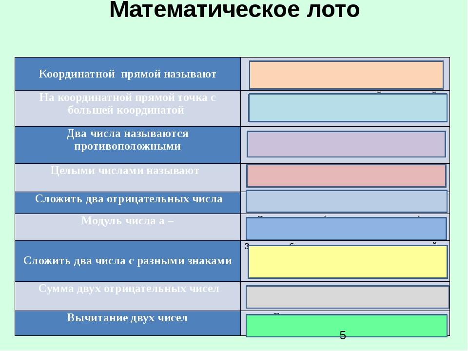 Математическое лото  Координатной прямойназывают  Прямую с выбранным начало...