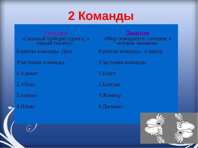 2 Команды Умники «Сильный победит одного, а умный тысячу». Капитан команды- Д...