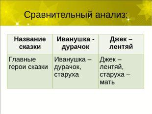 Сравнительный анализ: Название сказкиИванушка - дурачокДжек – лентяй Главны